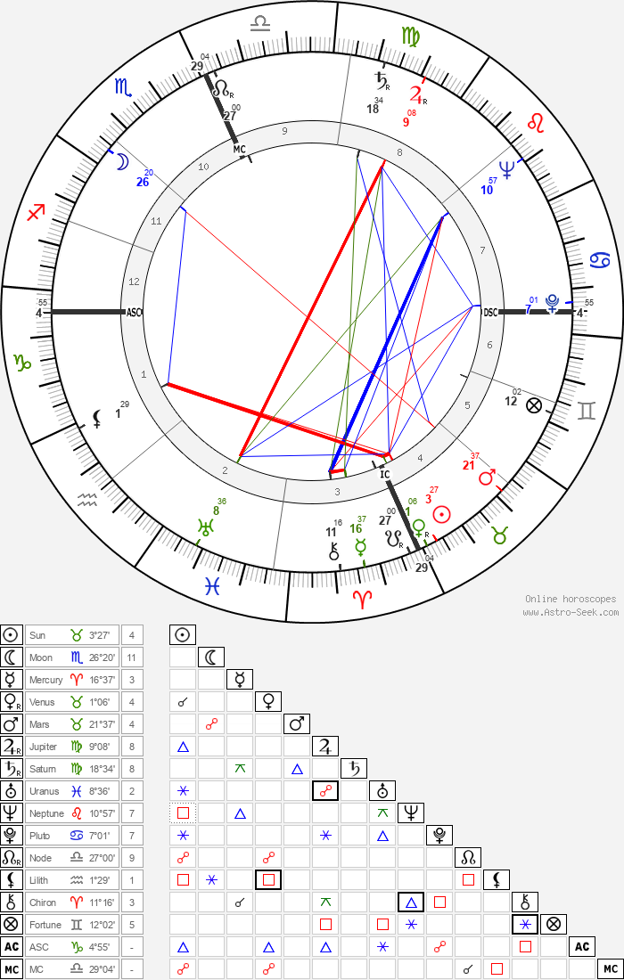 Janet Blair - Astrology Natal Birth Chart