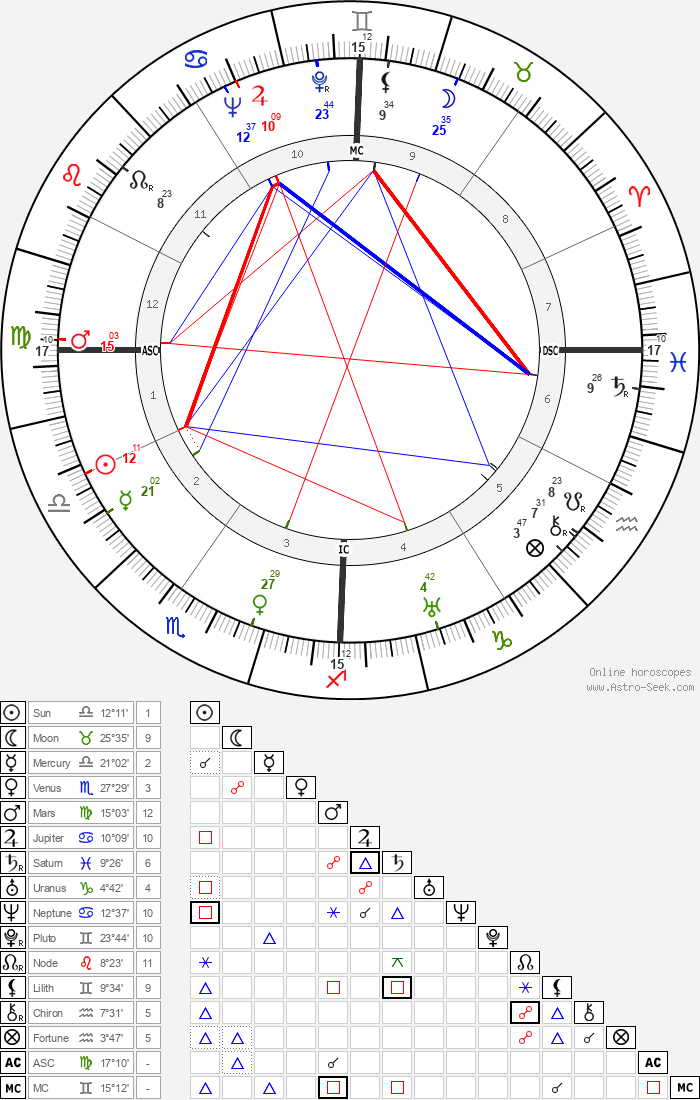 Janet Gaynor - Astrology Natal Birth Chart