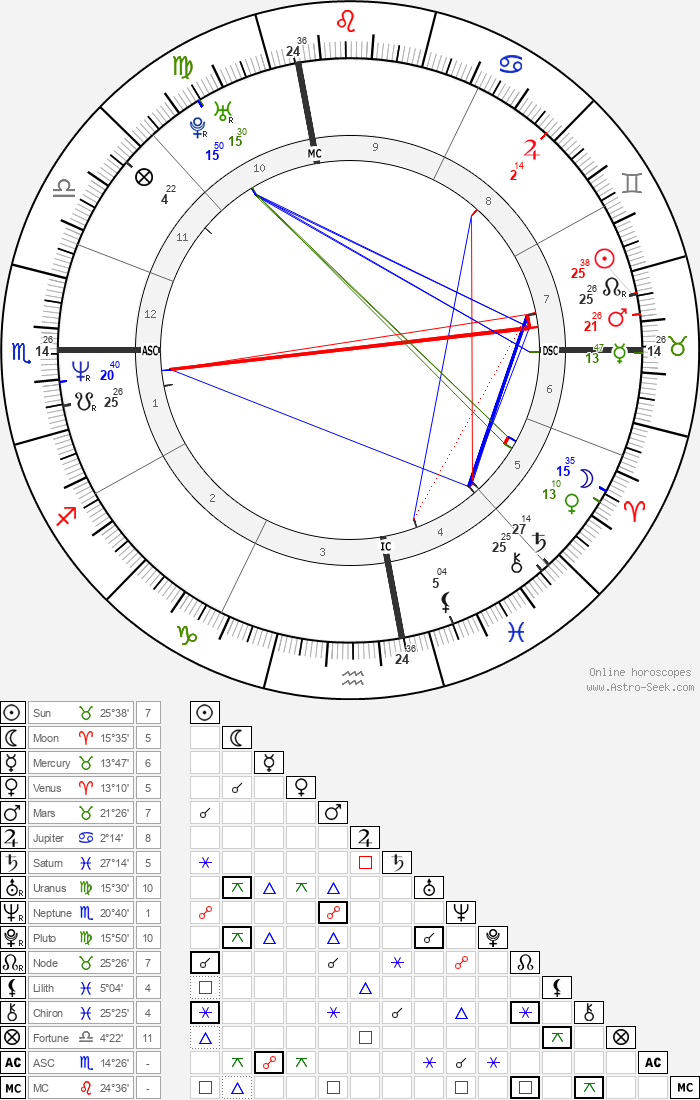 Janet Jackson - Astrology Natal Birth Chart