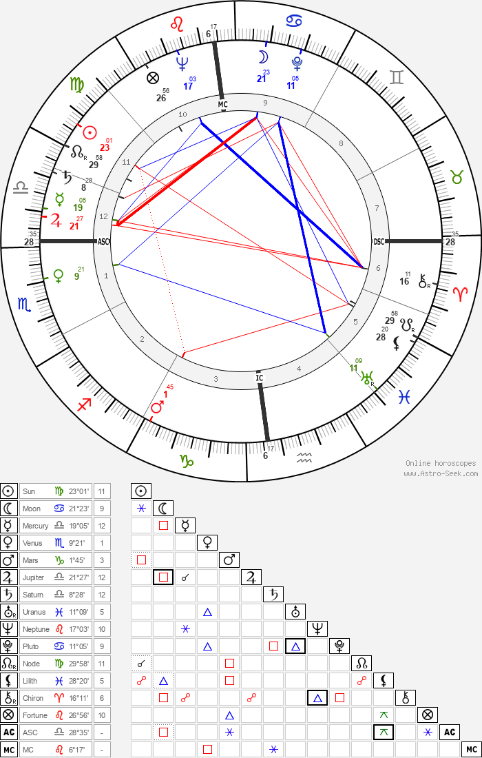 Janis Paige - Astrology Natal Birth Chart