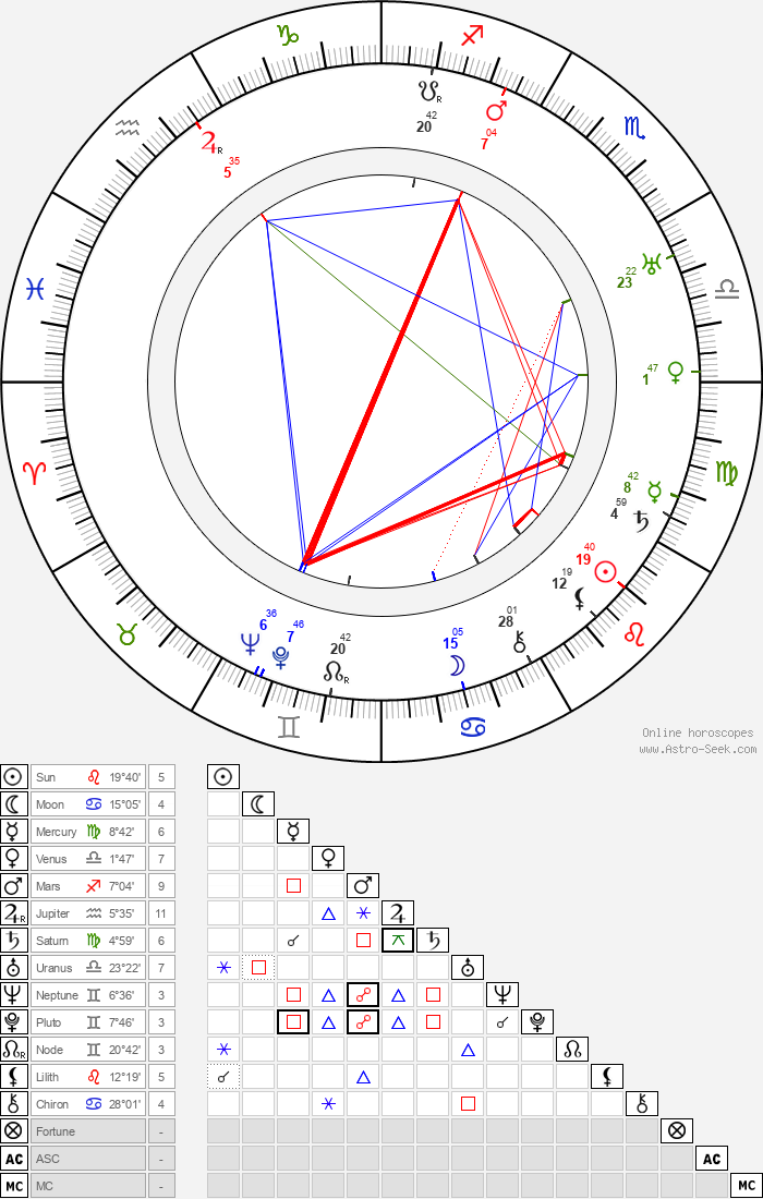 Janusz Dziewonski - Astrology Natal Birth Chart