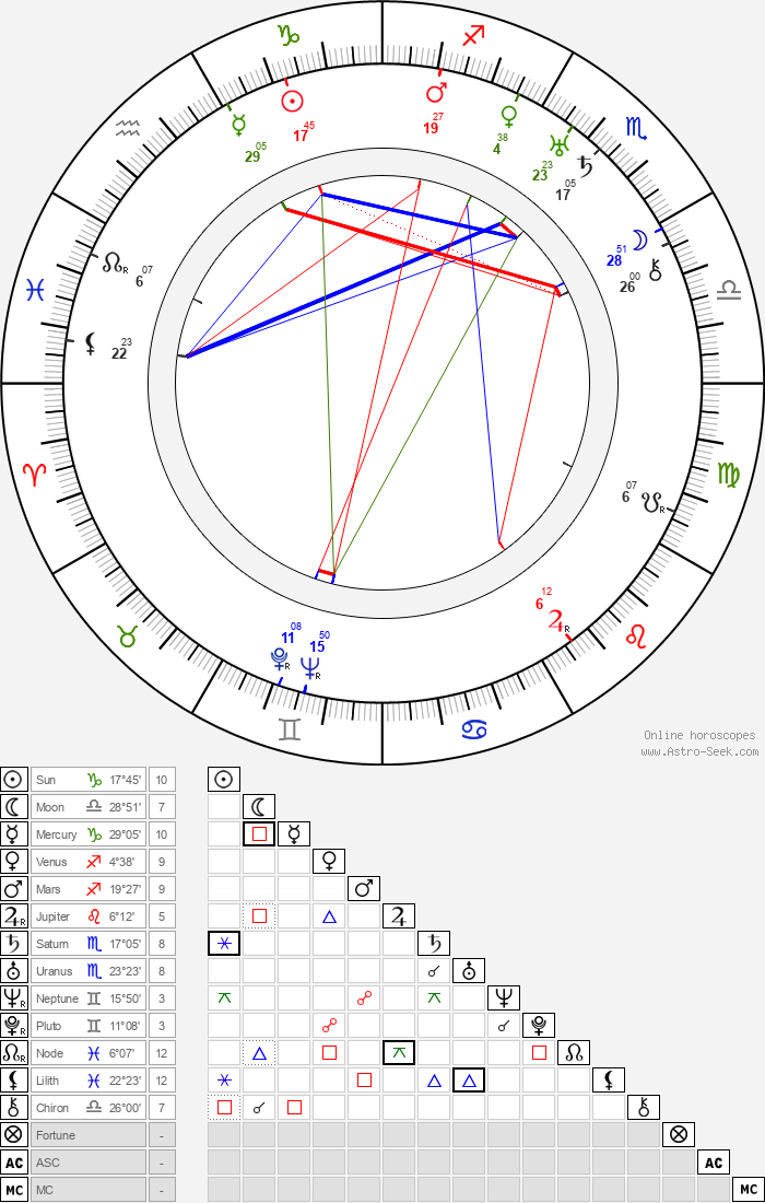Jaromír Weinberger - Astrology Natal Birth Chart