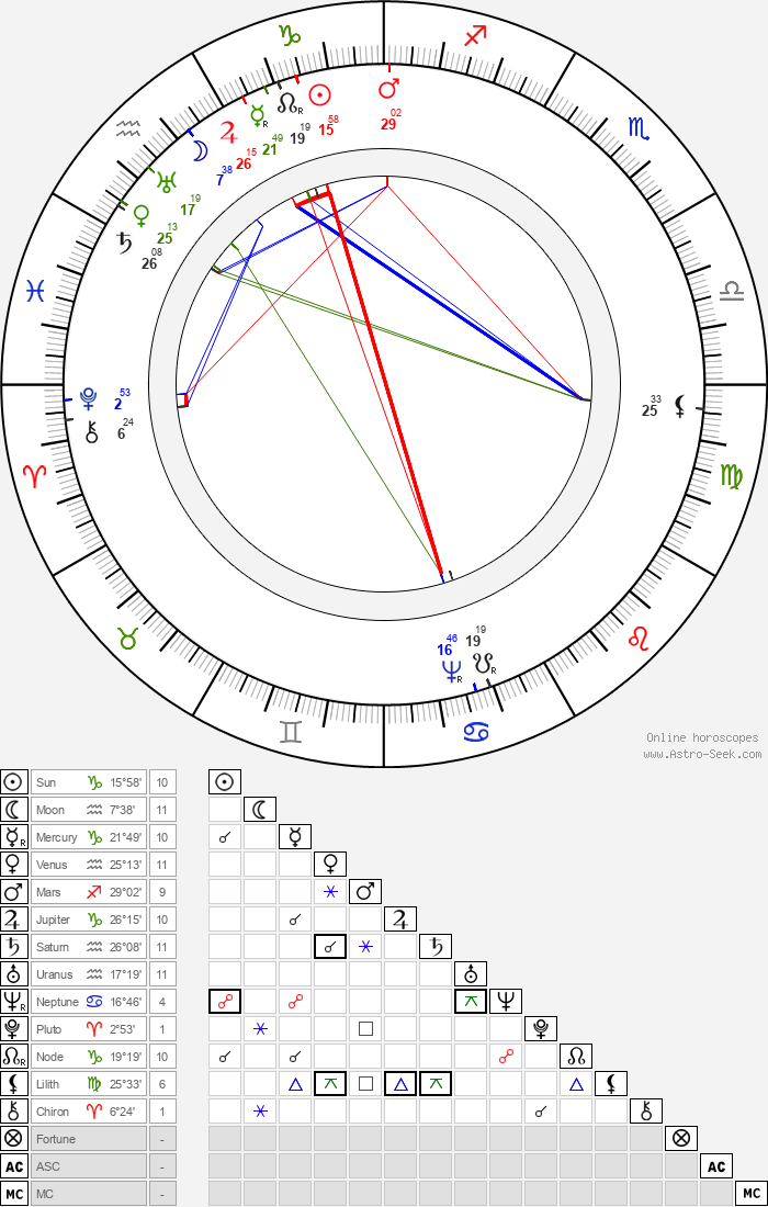 Jaroslav Bořita z Martinic - Astrology Natal Birth Chart