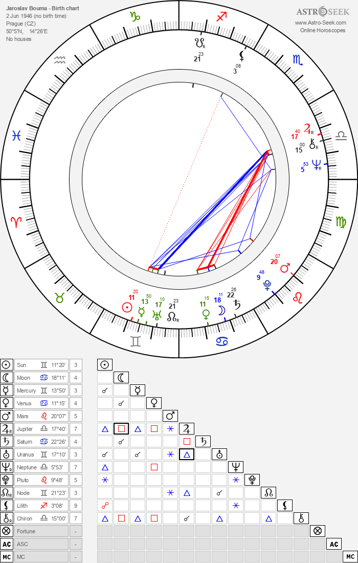 Jaroslav Bouma - Astrology Natal Birth Chart