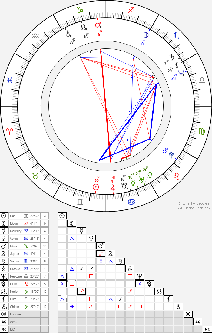 Jaroslav Brabec - Astrology Natal Birth Chart