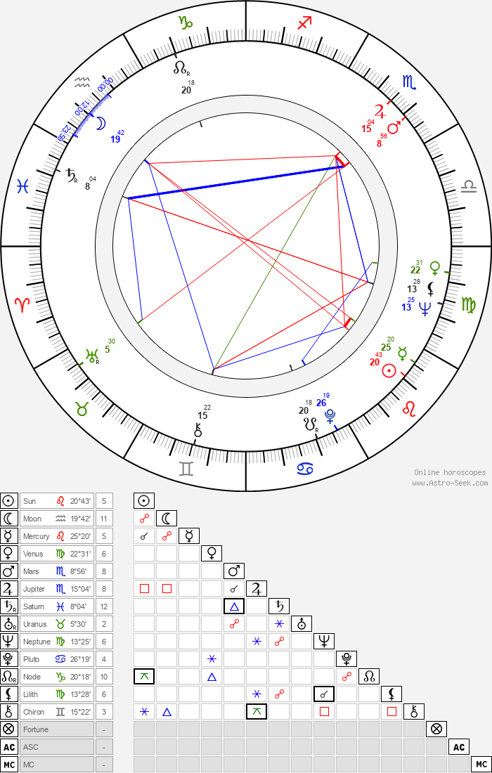Jaroslav Kepka - Astrology Natal Birth Chart