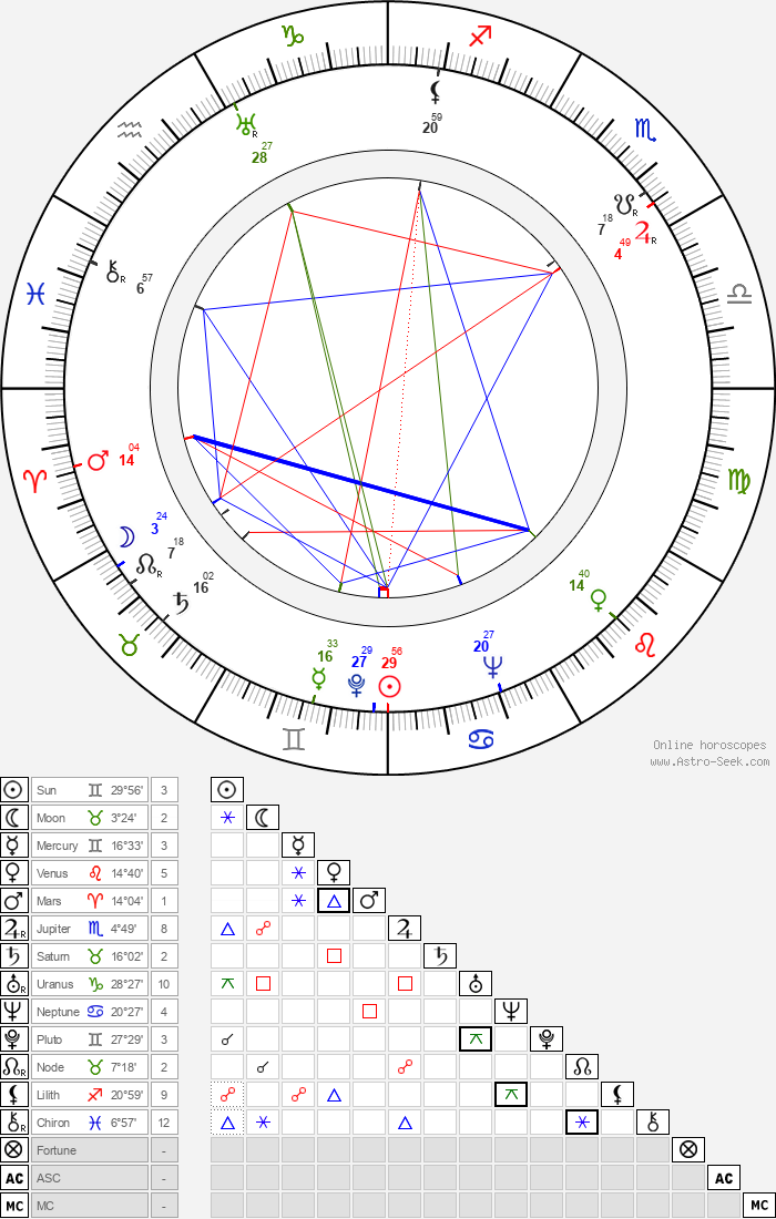 Jaroslaw Brzozowski - Astrology Natal Birth Chart