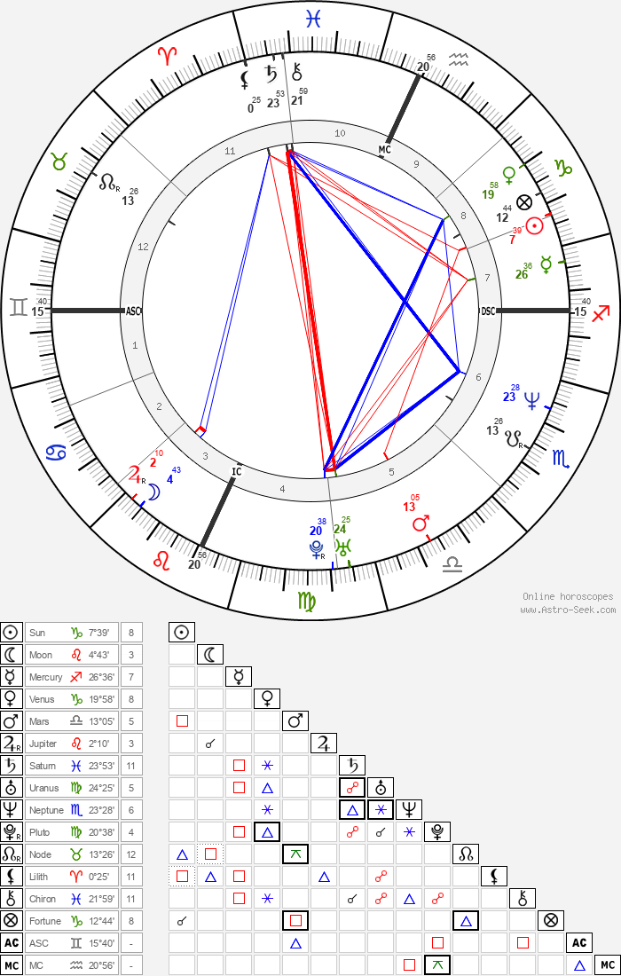 Jason Gould - Astrology Natal Birth Chart