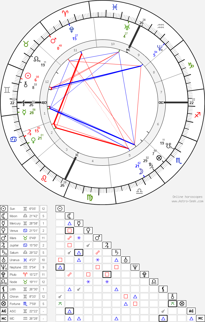 Jay Gould - Astrology Natal Birth Chart