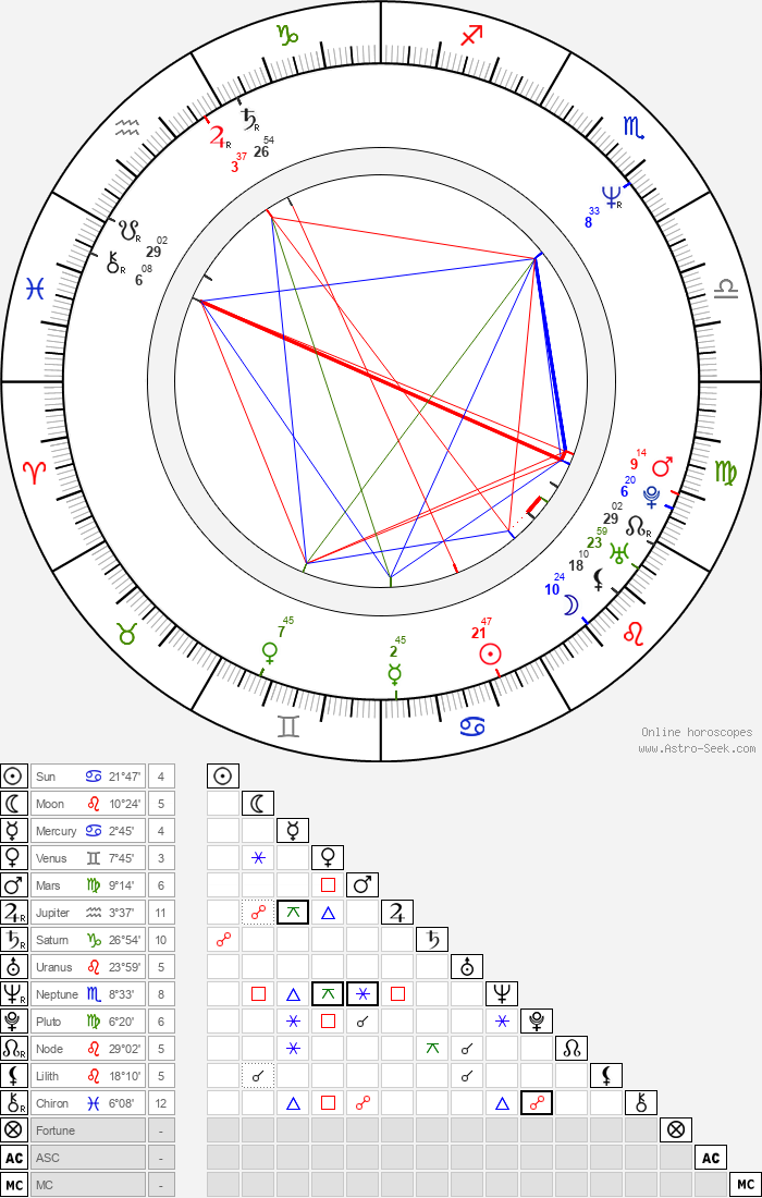 Jayme Periard - Astrology Natal Birth Chart