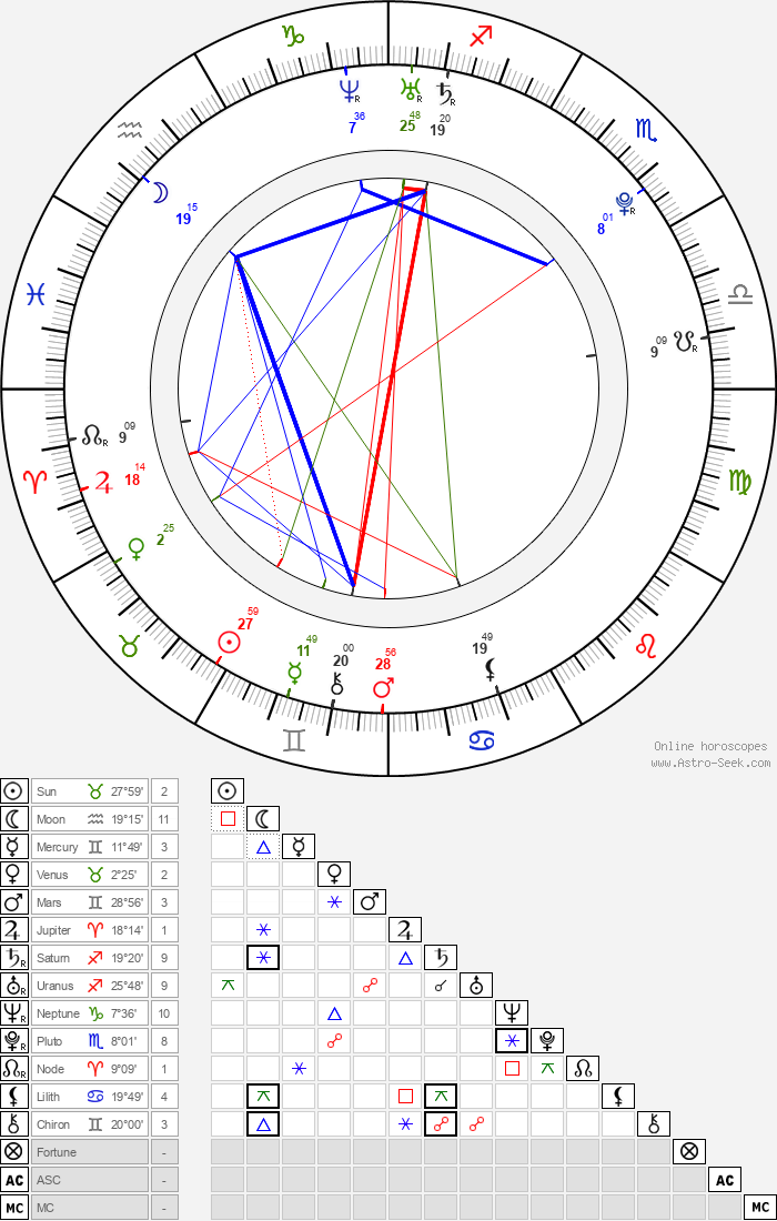 Jayne Wisener - Astrology Natal Birth Chart