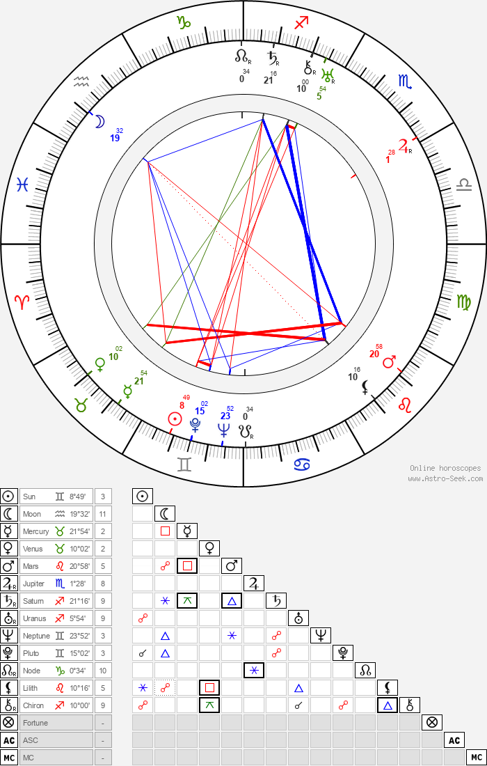 Jean Bradin - Astrology Natal Birth Chart