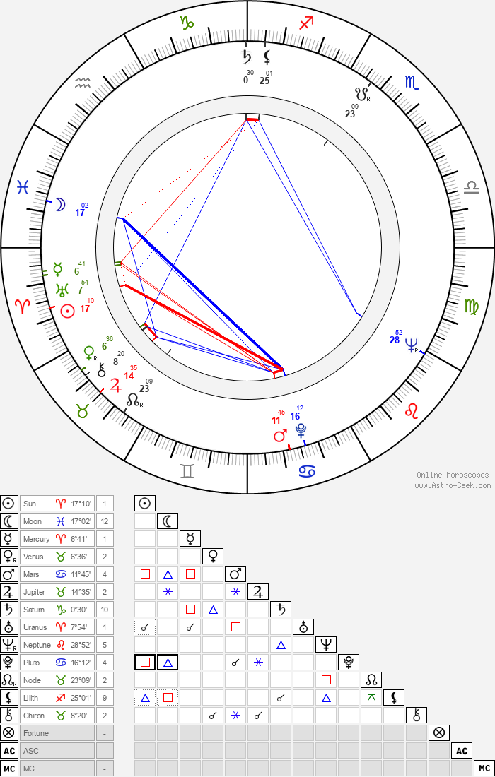 Jean-Claude Bercq - Astrology Natal Birth Chart