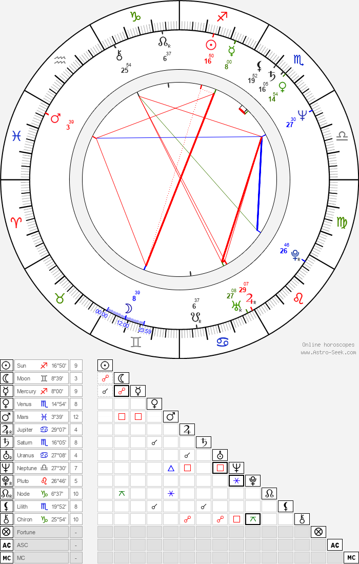 Jean-Claude Juncker - Astrology Natal Birth Chart