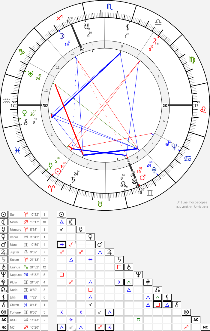 Jean Darcante - Astrology Natal Birth Chart