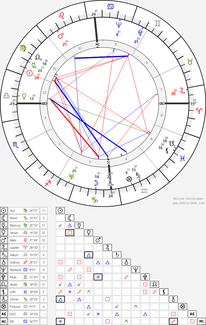 Jean Dasté - Astrology Natal Birth Chart