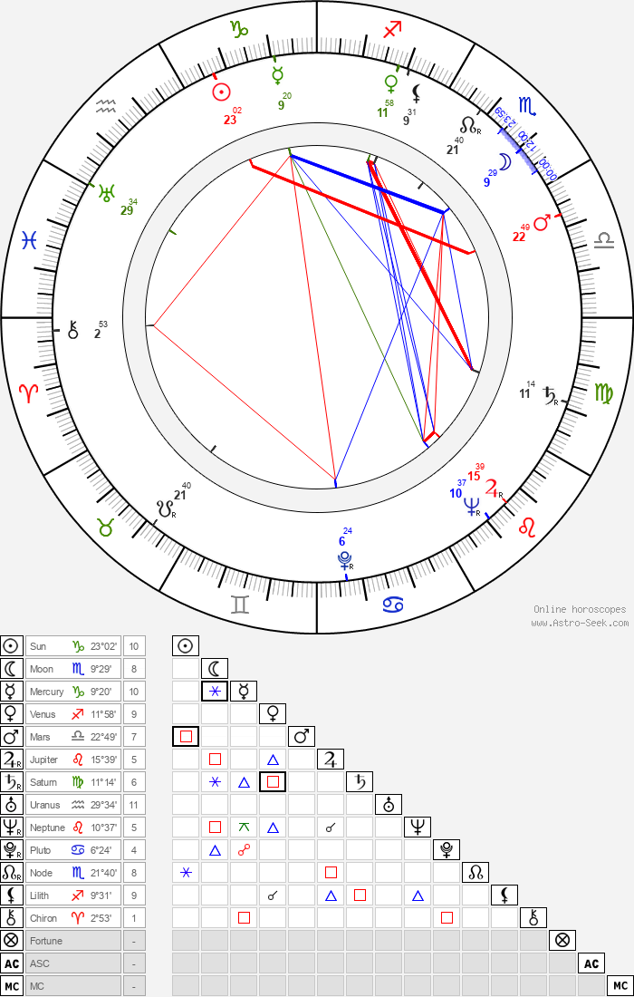 Jean Halain - Astrology Natal Birth Chart