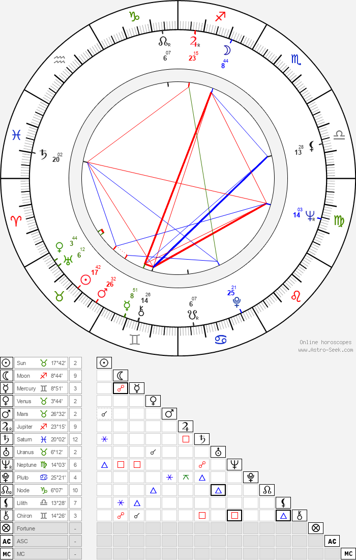 Jean-Paul Savignac - Astrology Natal Birth Chart