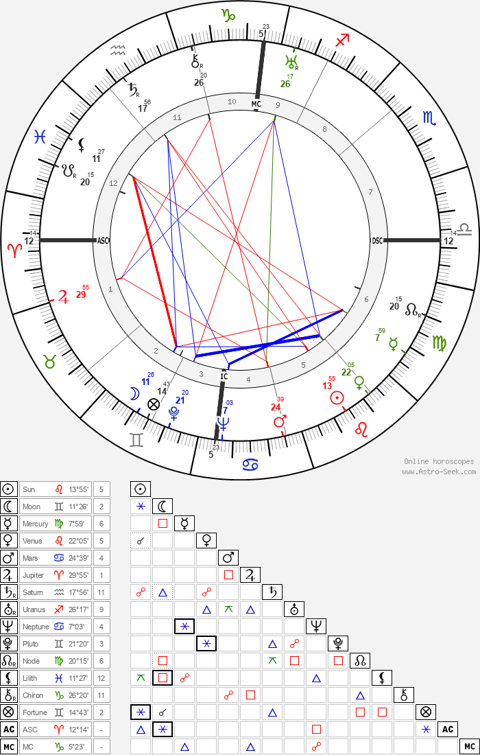 Jean Zay - Astrology Natal Birth Chart