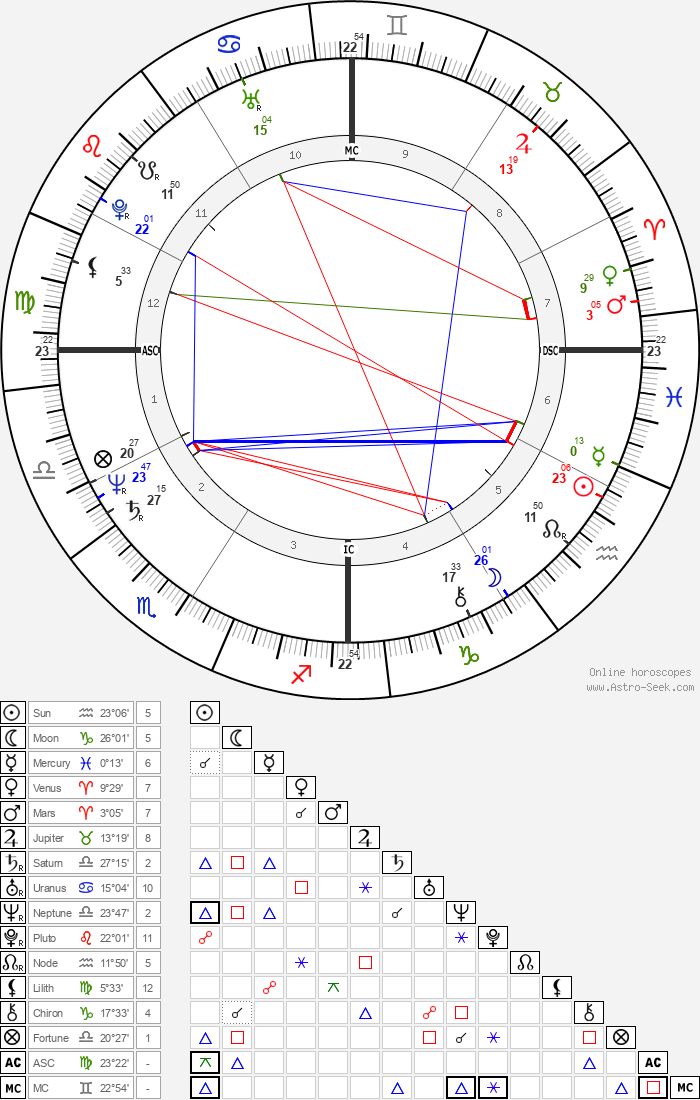 Jeb Bush - Astrology Natal Birth Chart