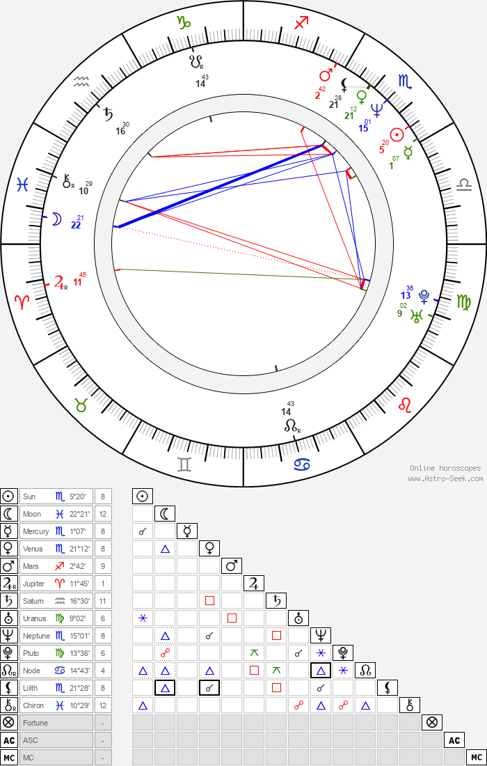 Jed Brophy - Astrology Natal Birth Chart