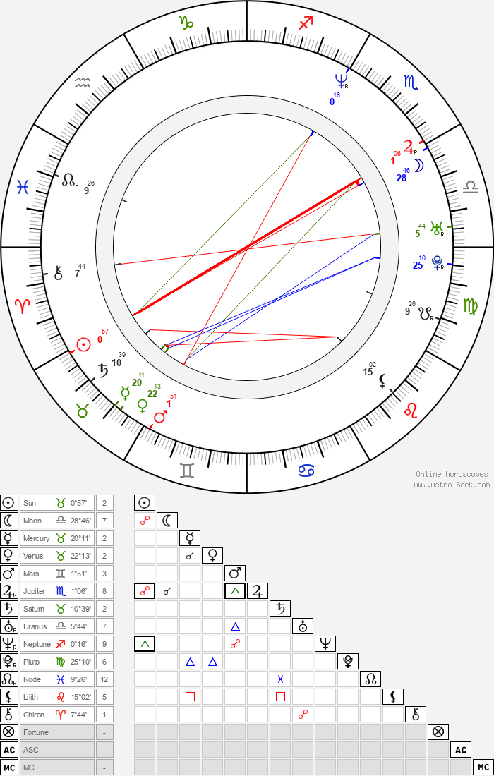 Jeff Anderson - Astrology Natal Birth Chart
