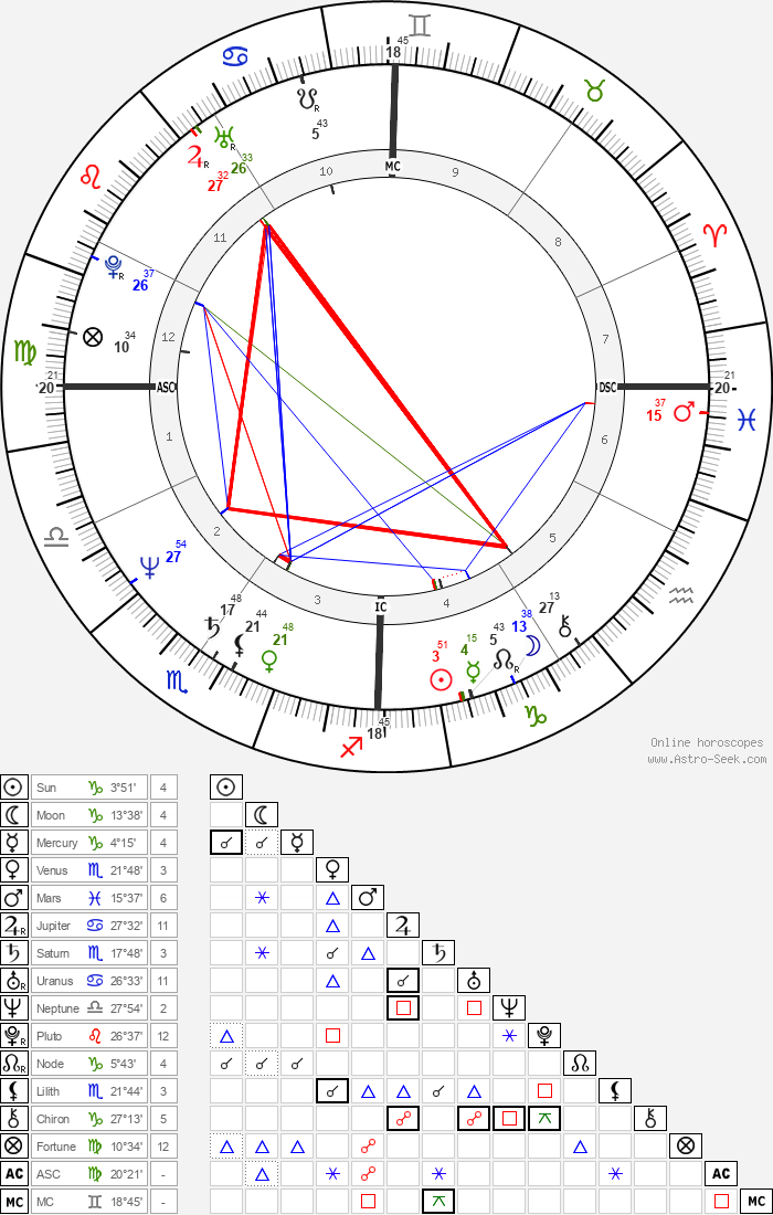 Jeff Little - Astrology Natal Birth Chart