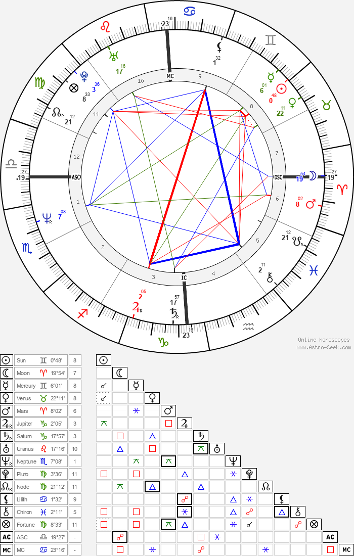 Jeffrey Dahmer - Astrology Natal Birth Chart