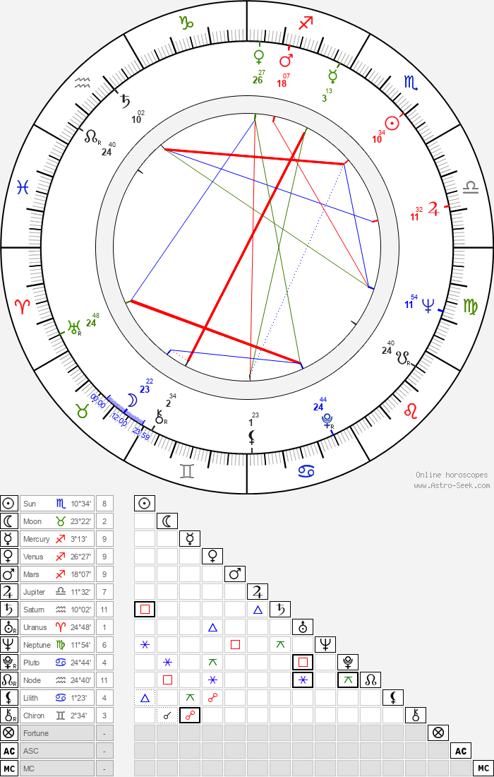 Jelena Zigon - Astrology Natal Birth Chart