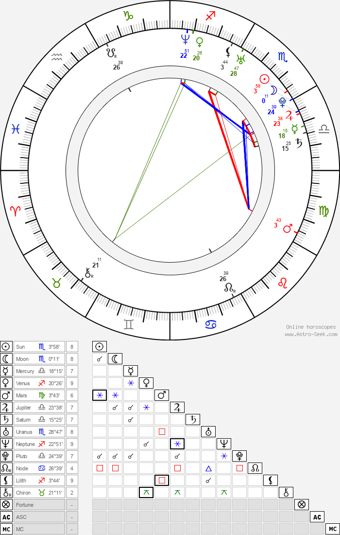 Jenni Dahlmann - Astrology Natal Birth Chart