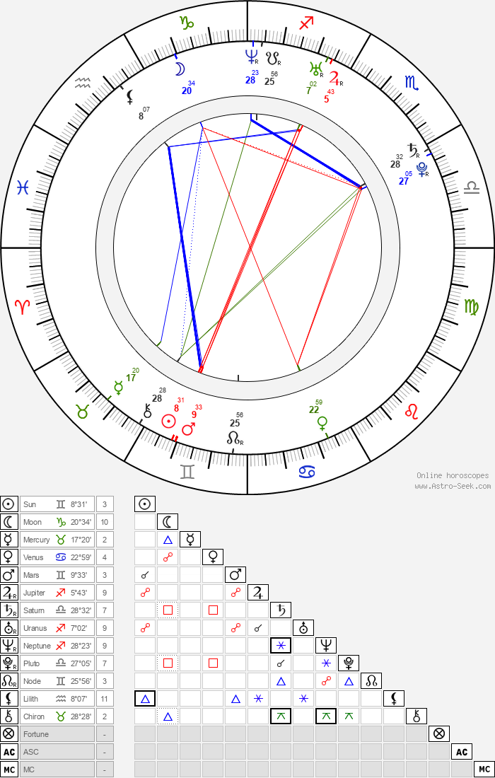 Jennifer Ellison - Astrology Natal Birth Chart