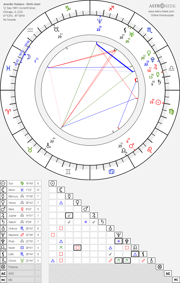 Jennifer Hudson - Astrology Natal Birth Chart