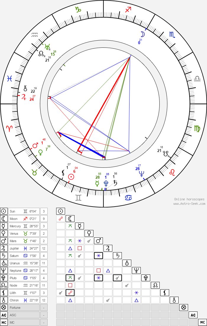 Jennings Lang - Astrology Natal Birth Chart