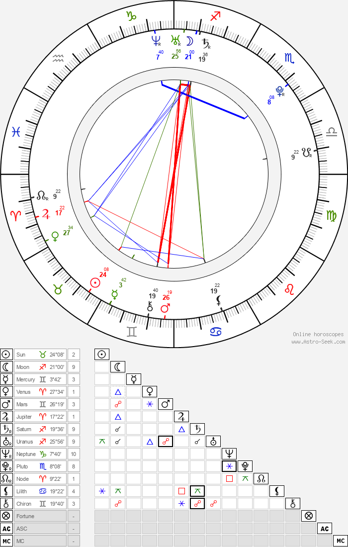 Jennylyn Mercado - Astrology Natal Birth Chart