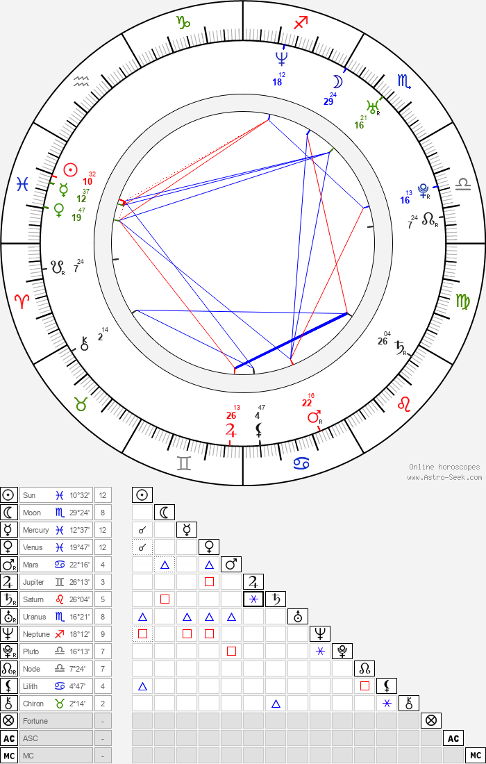 Jensen Ackles - Astrology Natal Birth Chart