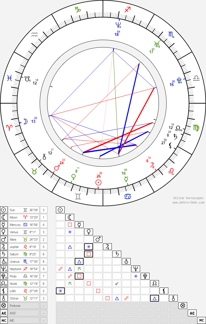 Jeremy Dunn - Astrology Natal Birth Chart