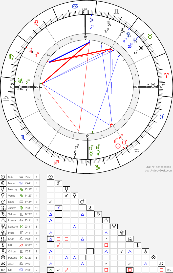 Jerome Kern - Astrology Natal Birth Chart