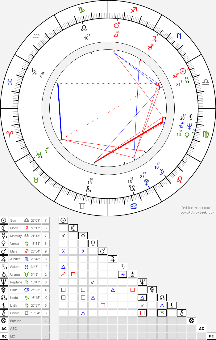 Jerry Orbach - Astrology Natal Birth Chart