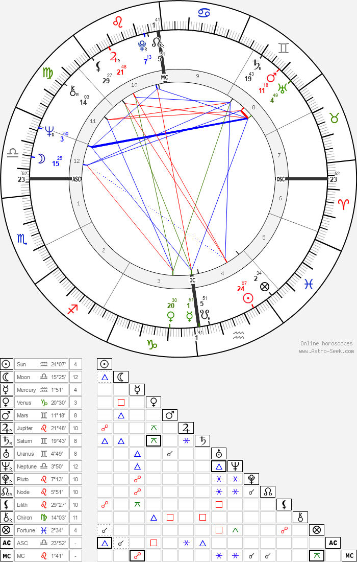 Jerry Springer - Astrology Natal Birth Chart