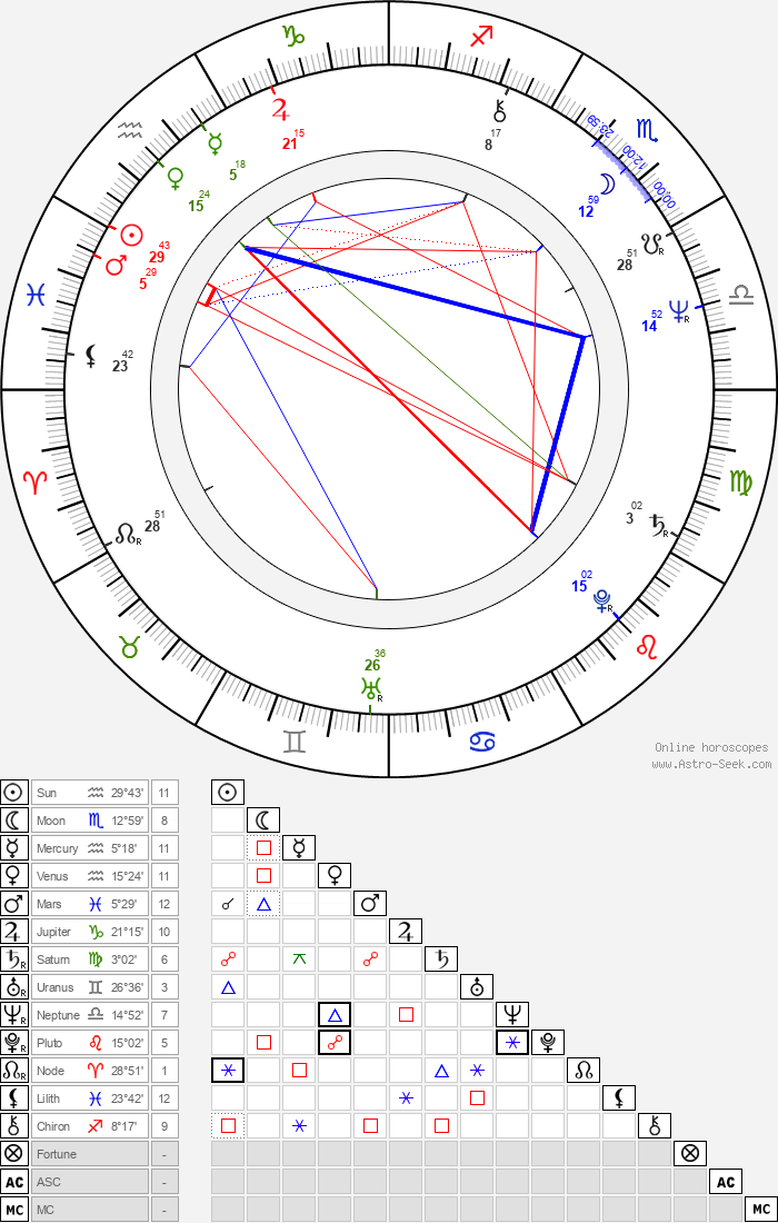 Jess Walton - Astrology Natal Birth Chart