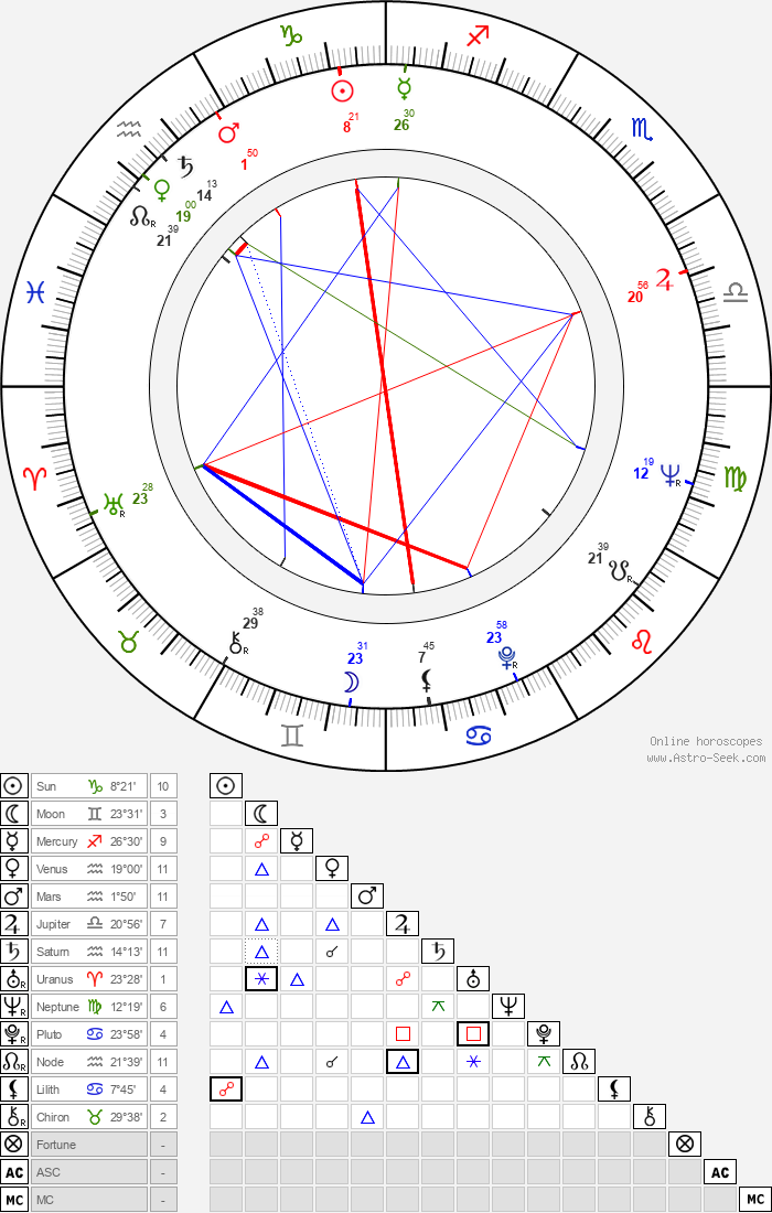 Jesse Arnelle - Astrology Natal Birth Chart