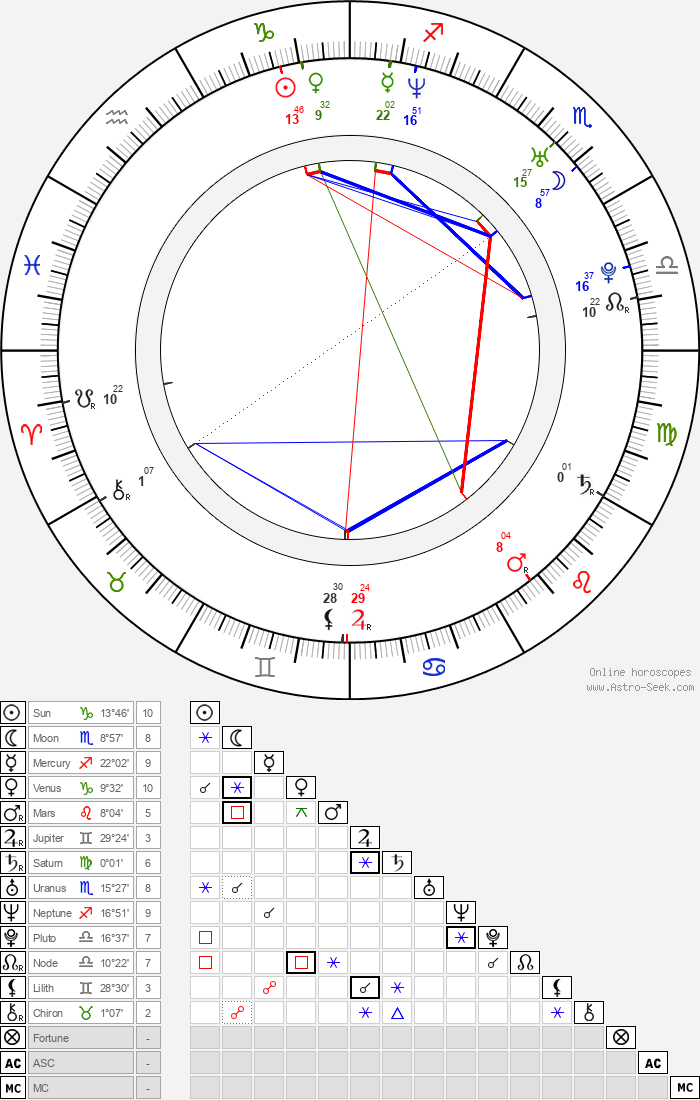 Jesse Warren - Astrology Natal Birth Chart
