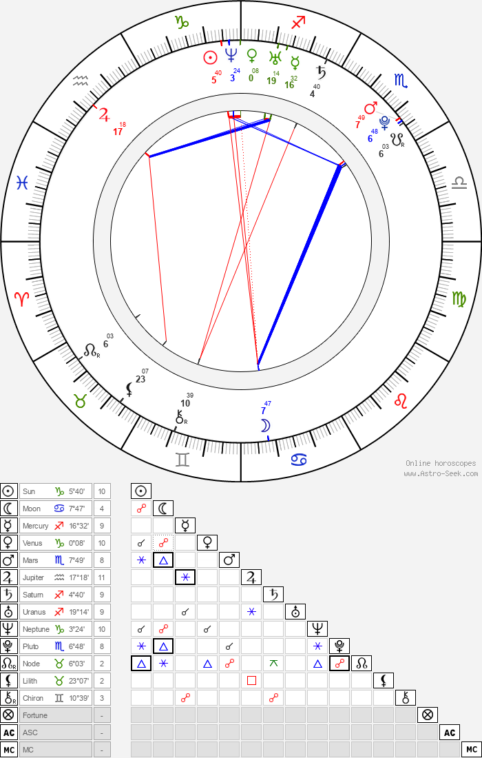 Jessica Harmon - Astrology Natal Birth Chart