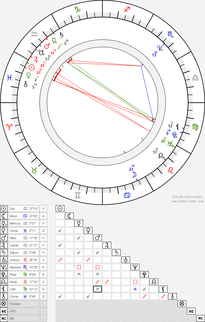 Jhonn Balance - Astrology Natal Birth Chart