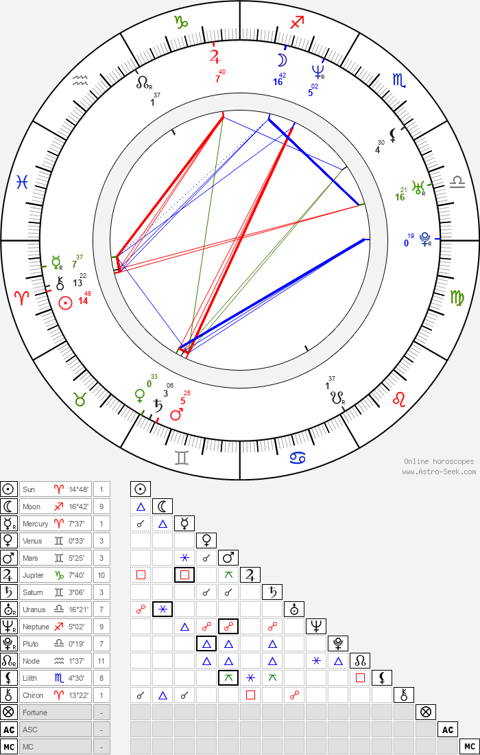 Jill Scott - Astrology Natal Birth Chart