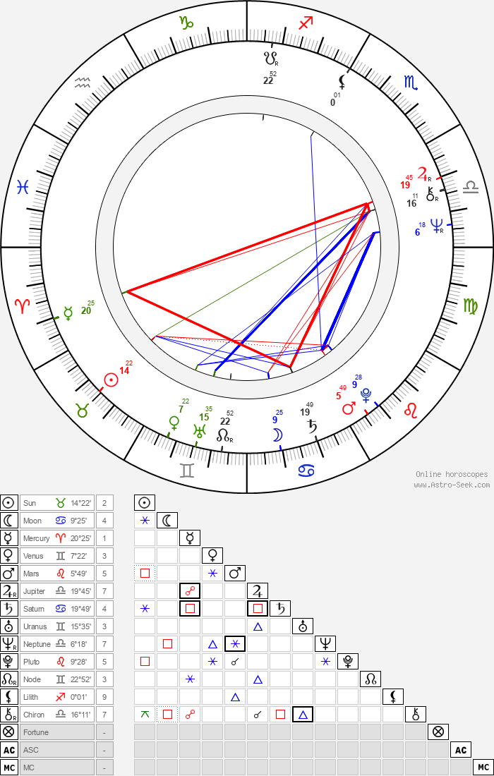 Jim Kelly - Astrology Natal Birth Chart