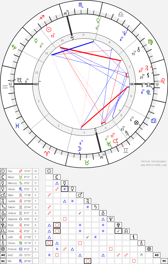 Jim Morrison - Astrology Natal Birth Chart