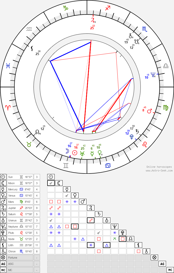 Jim Walton - Astrology Natal Birth Chart