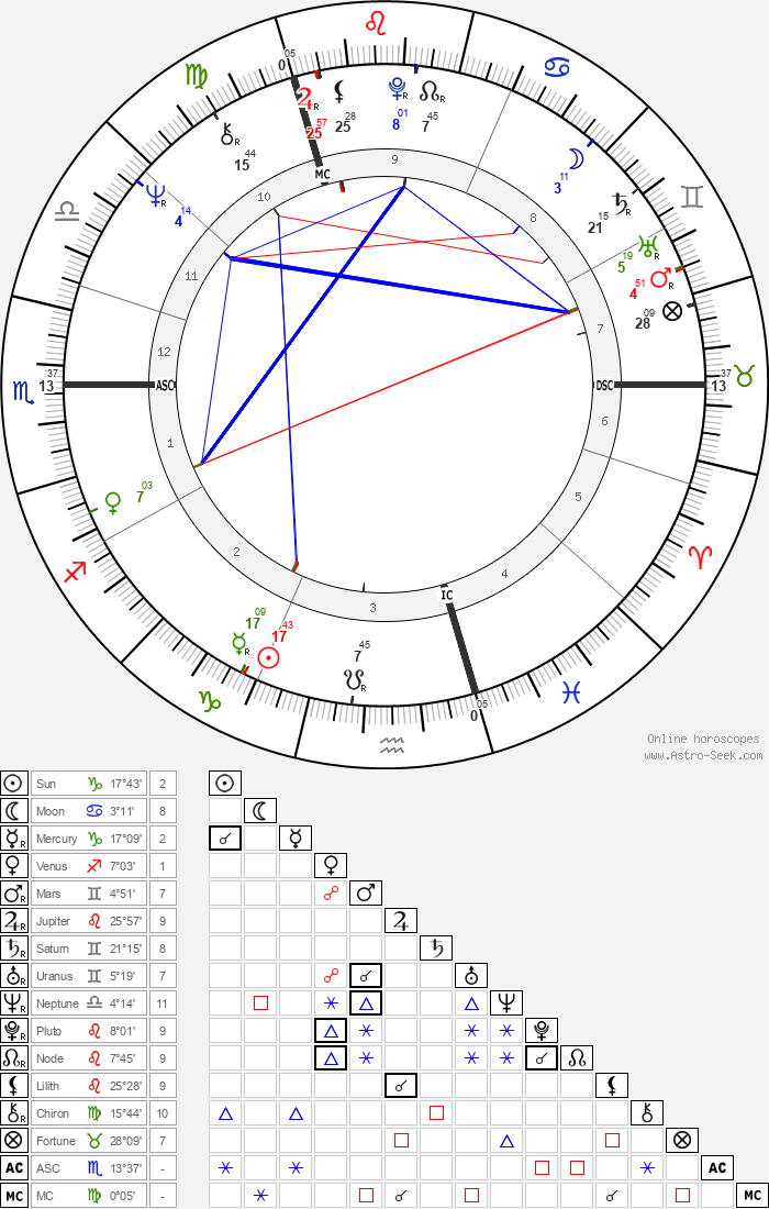 Jimmy Page - Astrology Natal Birth Chart