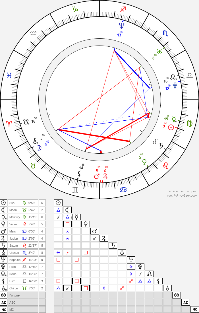 Jimmy Smith - Astrology Natal Birth Chart